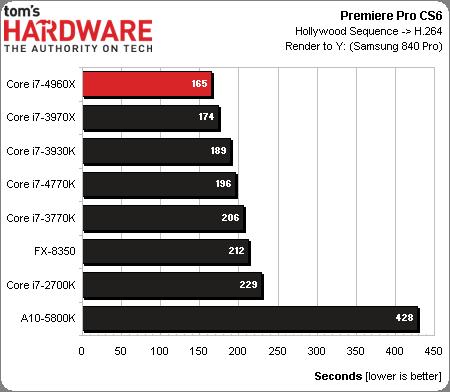 ผลการทดสอบร่วมกับ Premiere Pro CS6