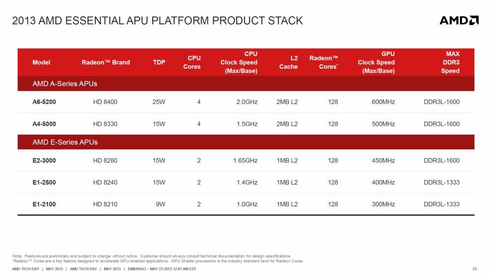 ตารางเปรียบเทียบ AMD Kabini โมเดลต่างๆ