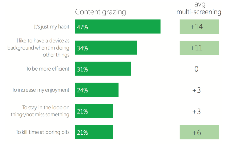 """กราฟแท่งที่ระบุสาเหตุของพฤติกรรม Content Grazing จะเห็นว่าผู้ใช้ทำไปเพราะ """"ความเคยชิน"""" มากกว่าเหตุผลอื่น"""