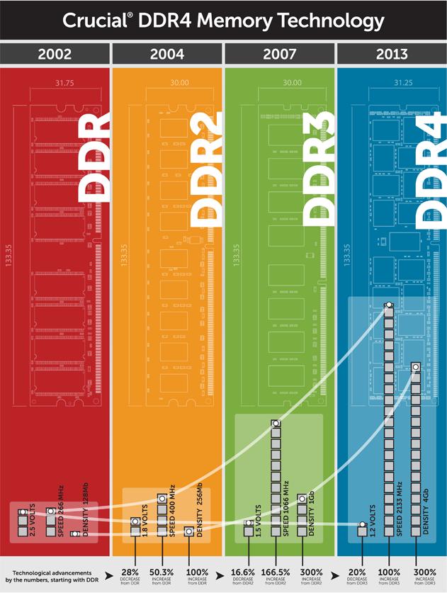 อินโฟกราฟิกที่ออกแบบโดย Crucial แสดงความสามารถของแรม DDR4