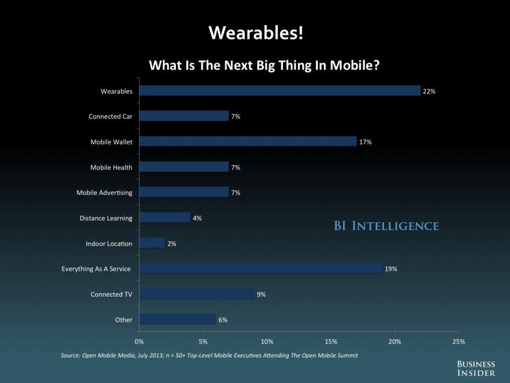 กราฟจาก BI Intelligence ที่ทำนายว่าอุปกรณ์คอมพิวเตอร์สวมใส่จะกลายมาเป็นเทรนด์สุดร้อนในอีกไม่ช้า