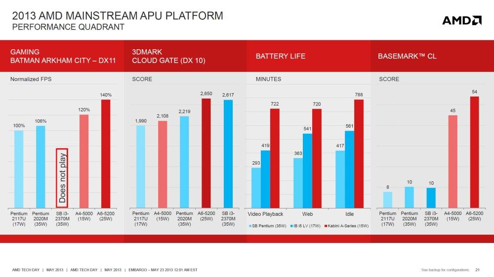 ความแรงของ AMD Kabini เมื่อเทียบกับคู่แข่งระดับเดียวกัน