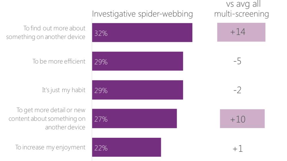 กราฟแท่งที่ระบุสาเหตุของพฤติกรรม Investigative spider-webbing