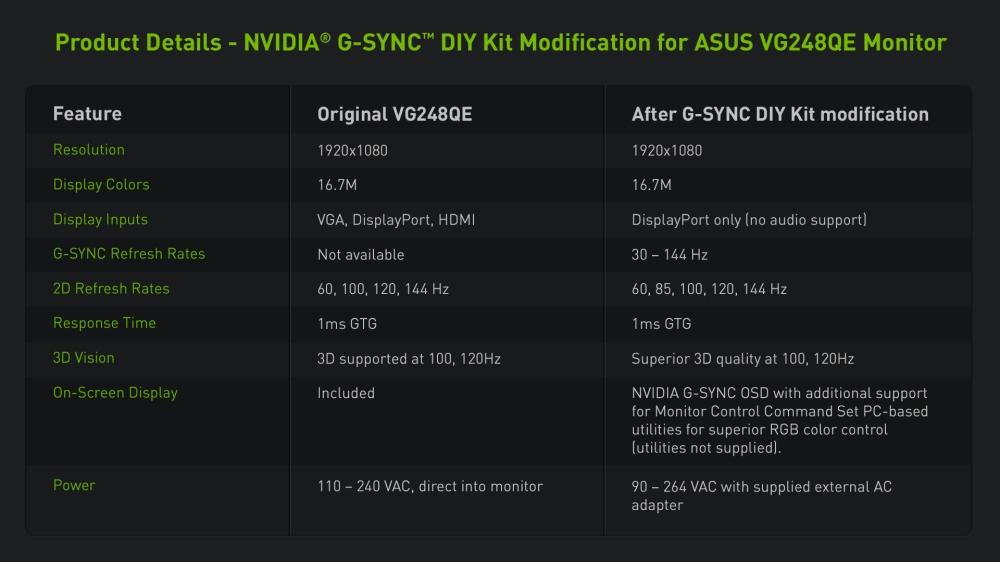 ตารางเปรียบเทียบสเปคจอมอนิเตอร์ ASUS VG248QE เวอร์ชันธรรมดา และที่ติดตั้ง G-Sync แล้ว เห็นได้ค่า G-Sync Refresh Rates ของตัวหลังจะวิ่งระหว่าง 30-144Hz