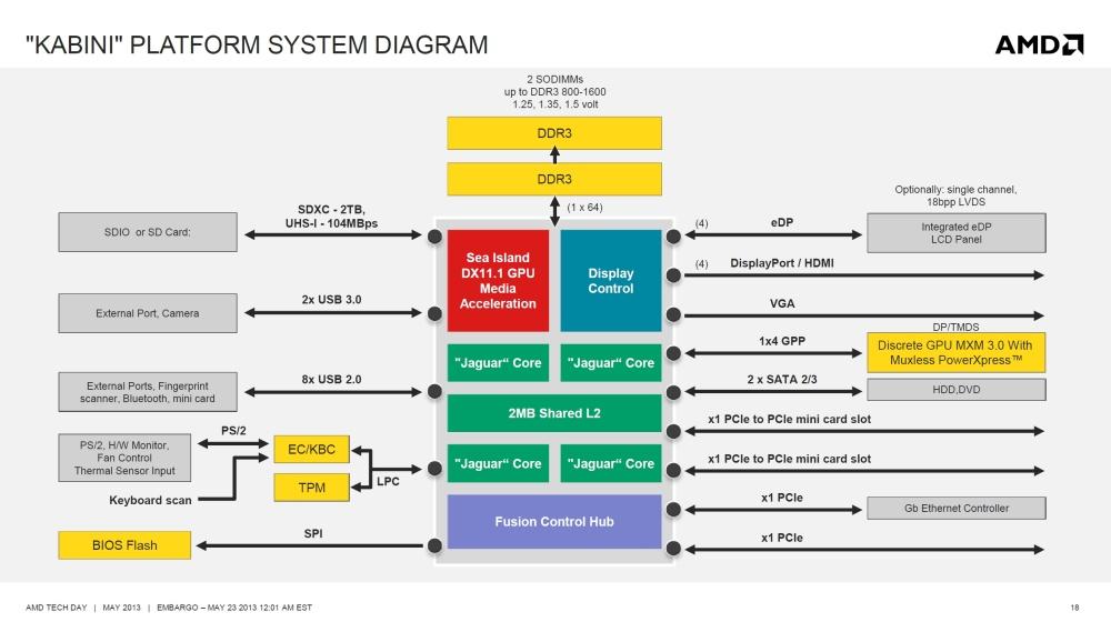 ผังแสดงโครงสร้างภายในของ AMD Kabini จะเห็นว่ามีการรวม PCH หรือชิพเซ็ทไว้ภายในด้วย