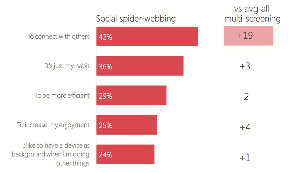 กราฟแท่งที่ระบุสาเหตุของพฤติกรรม Social spider-webbing