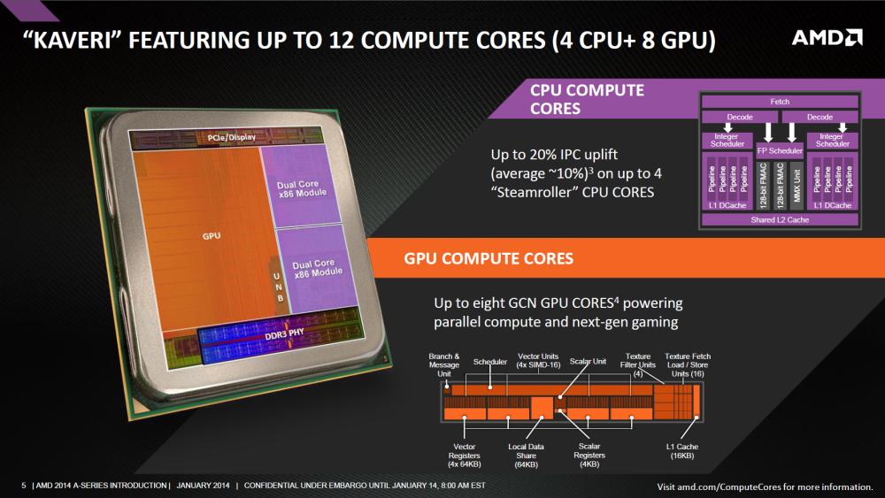 Compute Cores ของ Kaveri