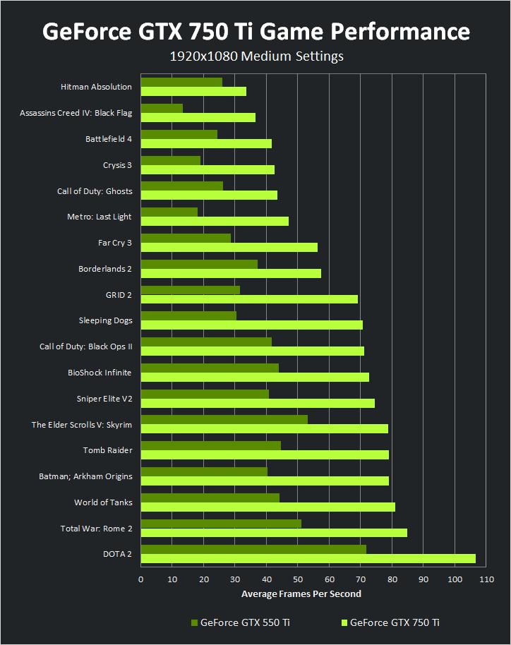 ผลการทดสอบประสิทธิภาพ GeForce GTX 750 Ti