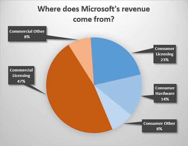 Ed Bott จากเว็บไซต์ ZDNet อธิบายแหล่งรายได้ของ Microsoft ตามที่เห็นในภาพ โดยทั้ง Commercial Licensing และ Consumer Licensing ล้วนประกอบด้วยผลิตภัณฑ์ในกลุ่ม Windows และ Office ทั้งสิ้น
