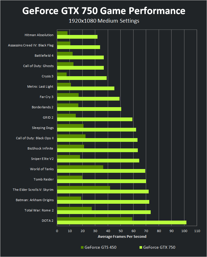 ผลการทดสอบประสิทธิภาพ GeForce GTX 750