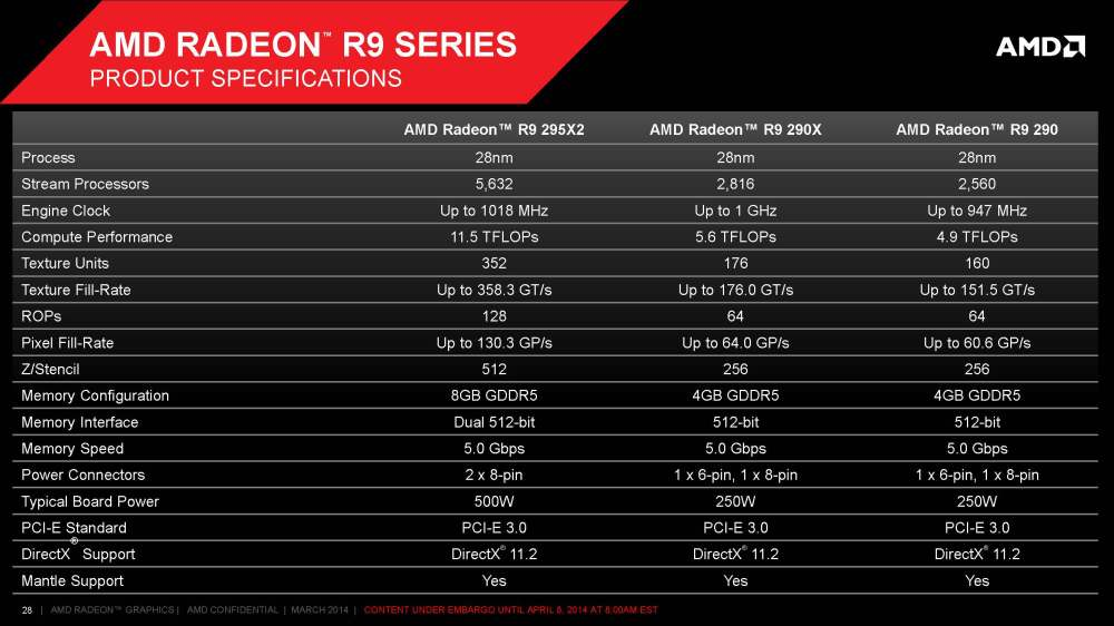 สเปค AMD Radeon R9 295X2 เมื่อเทียบกับรุ่นอื่น