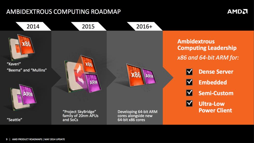 โร้ดแม็ป Project SkyBridge ของ AMD