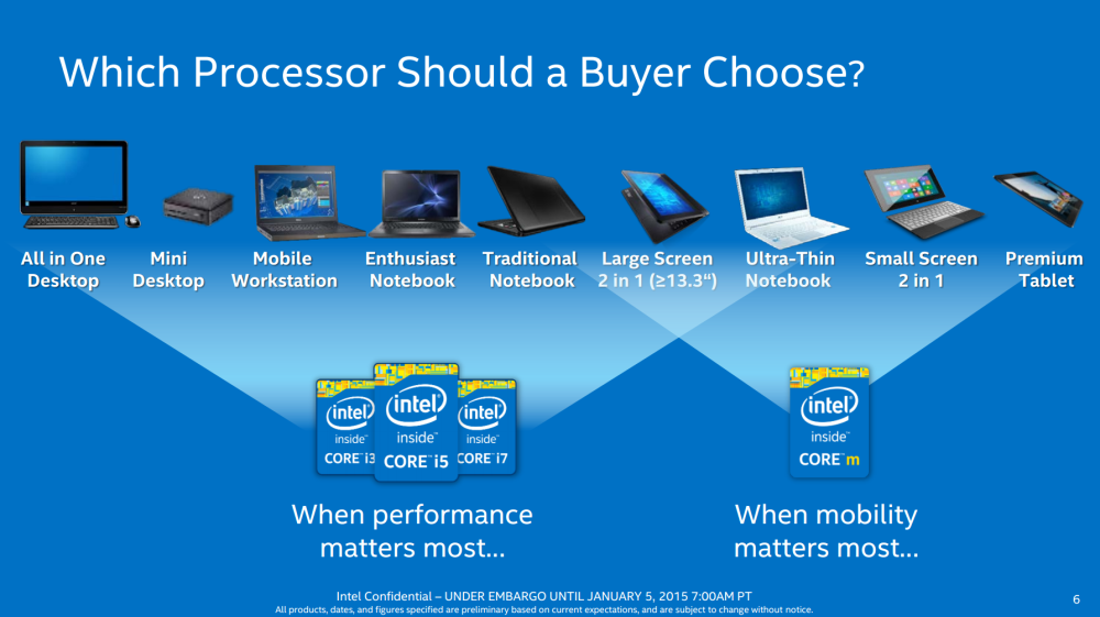 ความแตกต่างระหว่าง Intel Core และ Core m จะเห็นได้ว่าอันหลังถูกวางไว้สำหรับคอมพิวเตอร์พกพาที่มีขนาดเล็กและเบา