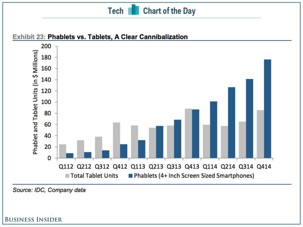กราฟแสดงให้เห็นความแตกต่างระหว่างยอดขายแท็บเล็ตกับสมาร์ทโฟนจอใหญ่