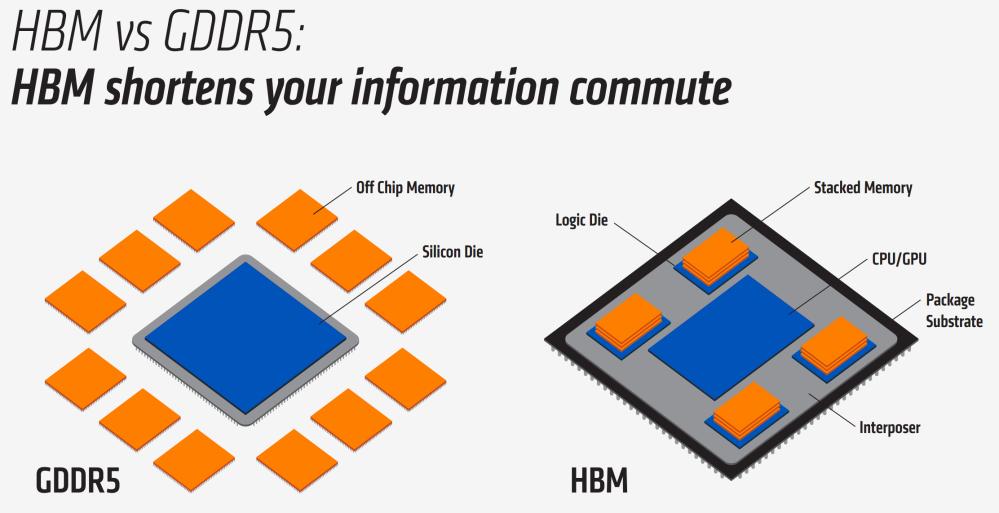 เปรียบเทียบลักษณะการวางตำแหน่งแรม GDDR5 กับ HBM เห็นได้ว่าแบบหลังใช้พื้นที่น้อยกว่า