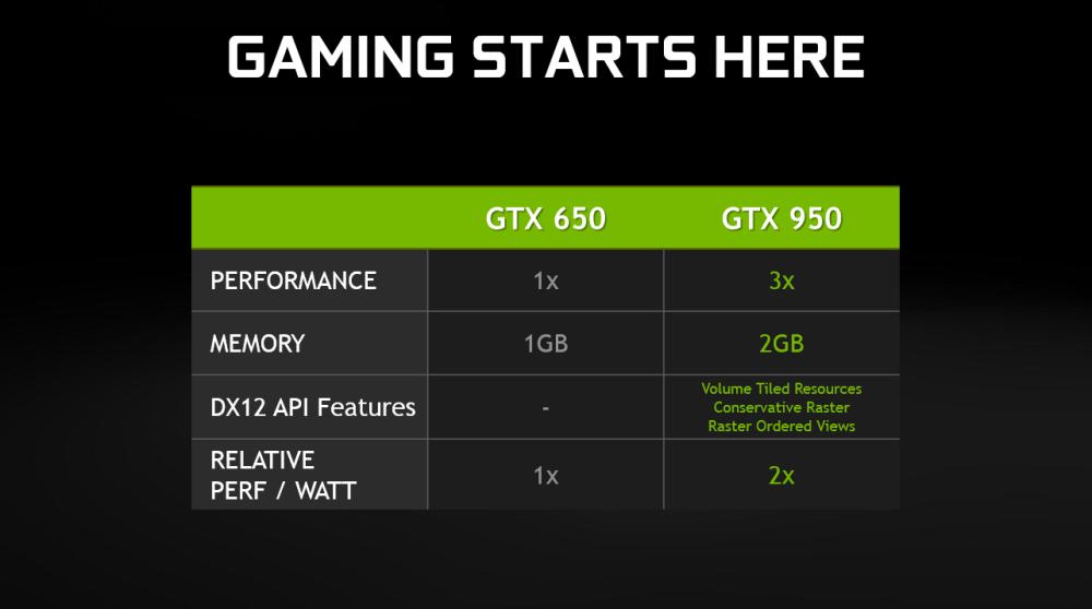 ตารางเทียบประสิทธิภาพกับรุ่นเก่า GTX 650