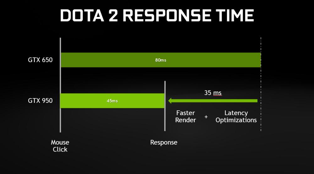 อัตราการตอบสนองที่รวดเร็วกว่าของ GTX 950